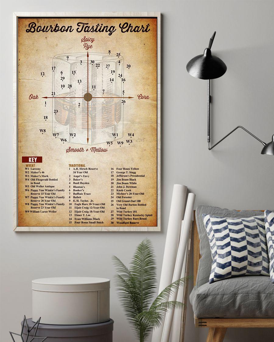 Adorable Bourbon Tasting Chart Poster