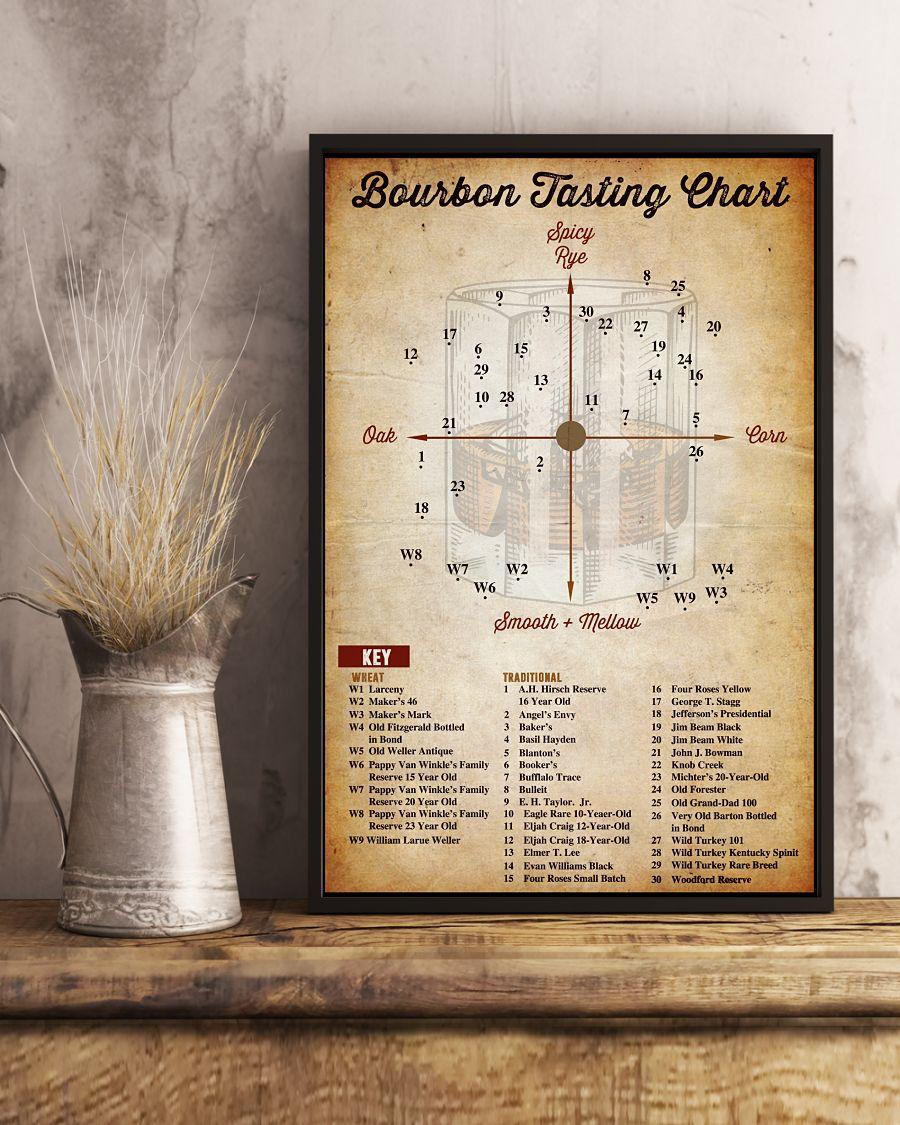 Gorgeous Bourbon Tasting Chart Poster